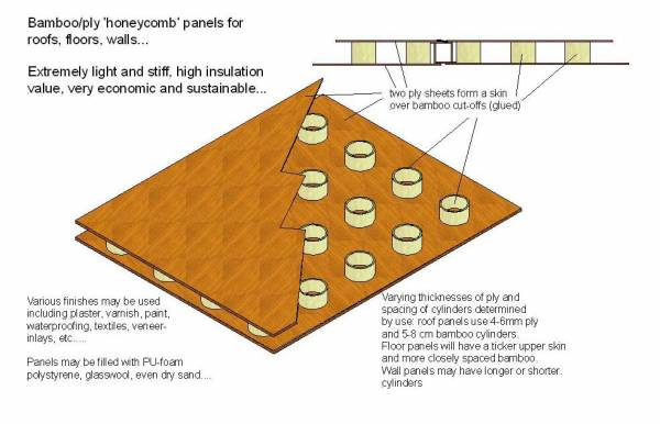 The thailand forum view single post for Bamboo roofing materials